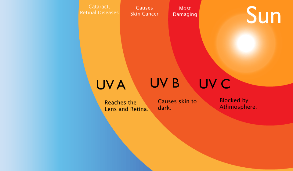 uv rays tanning